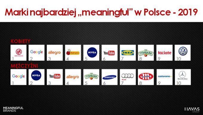 Marki (kobiety vs mężczyźni) Meaningful Brands® 2019