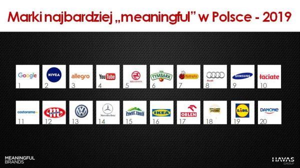 Wyniki badania Meaningful Brands® 2019 w Polsce i na świecie