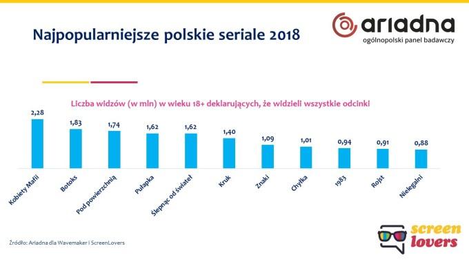 Najpopularniejsze Polskie seriale w 2018 r.