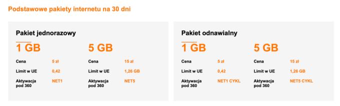 Podstawowe pakiety internetu na 30 dni