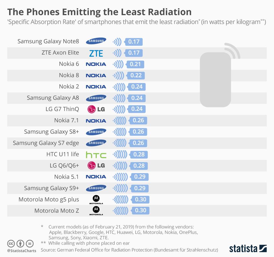 Smartfony emitujące najmniej promieniowania (luty 2019)