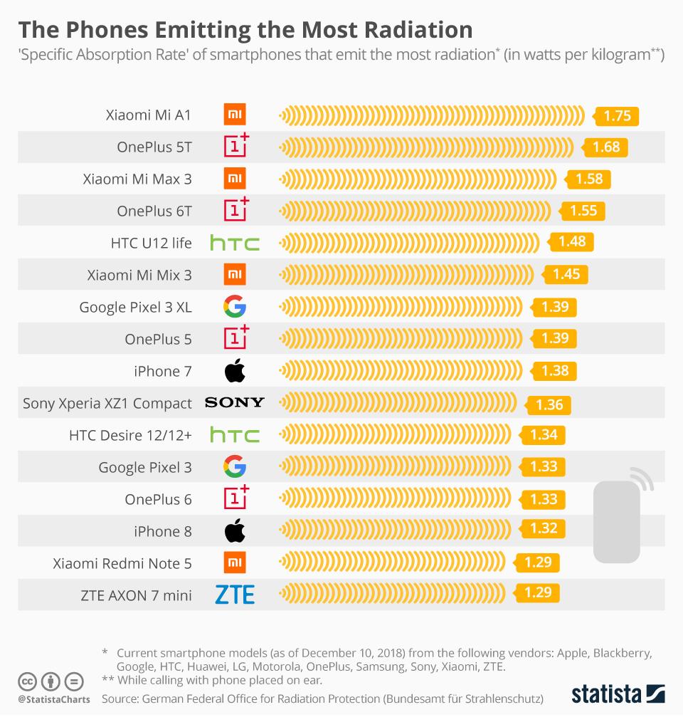 Smartfony emitujące najwięcej promieniowania (2019)