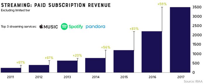 Liczba płatnych subskrypcji w serwisach streamingowych (2011-2017)