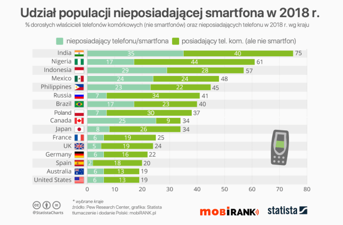 Statystyki dotyczące posiadania smartfonów/telefonów komórkowych na świecie wg kraju