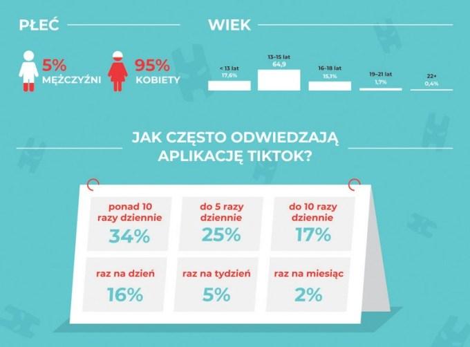 Wiek użytkowników TikToka w Polsce