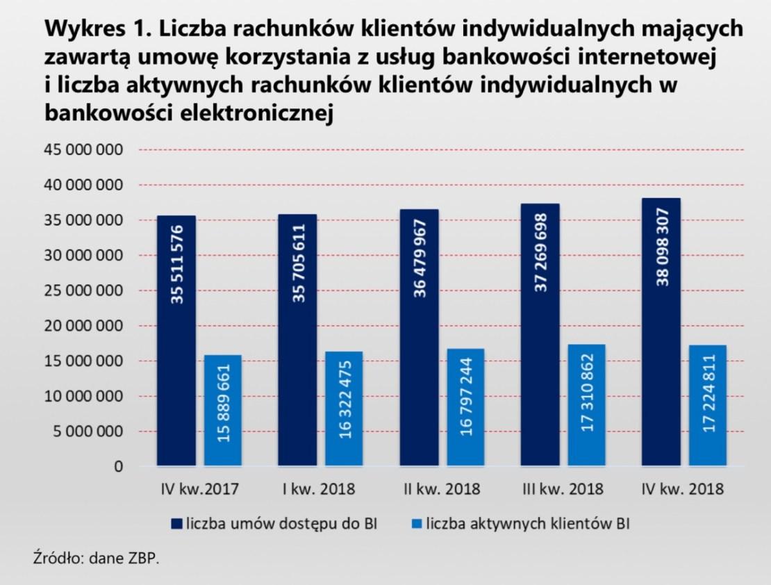 Sumaryczna liczba użytkowników bankowości elektronicznej w Polsce (4Q 2017 - 4Q 2018) - umowa BI i aktywni ROR