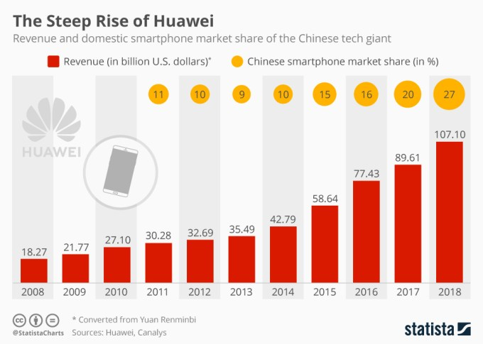 Huawei – przychód i udział na chińskim rynku smartfonów (2008-2018)