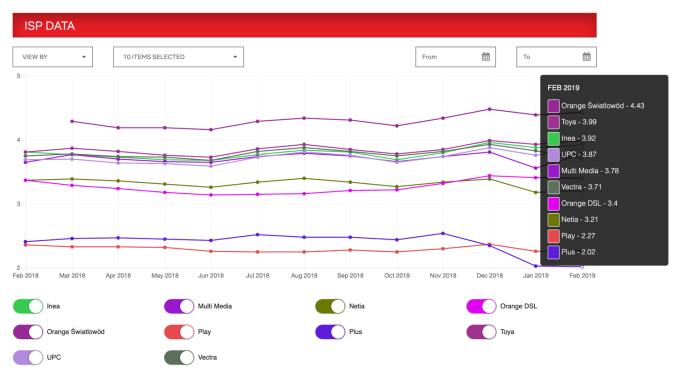 Wykres z danymi dot. prędkości internetu wg Netfliksa (02.2018-02.2019)