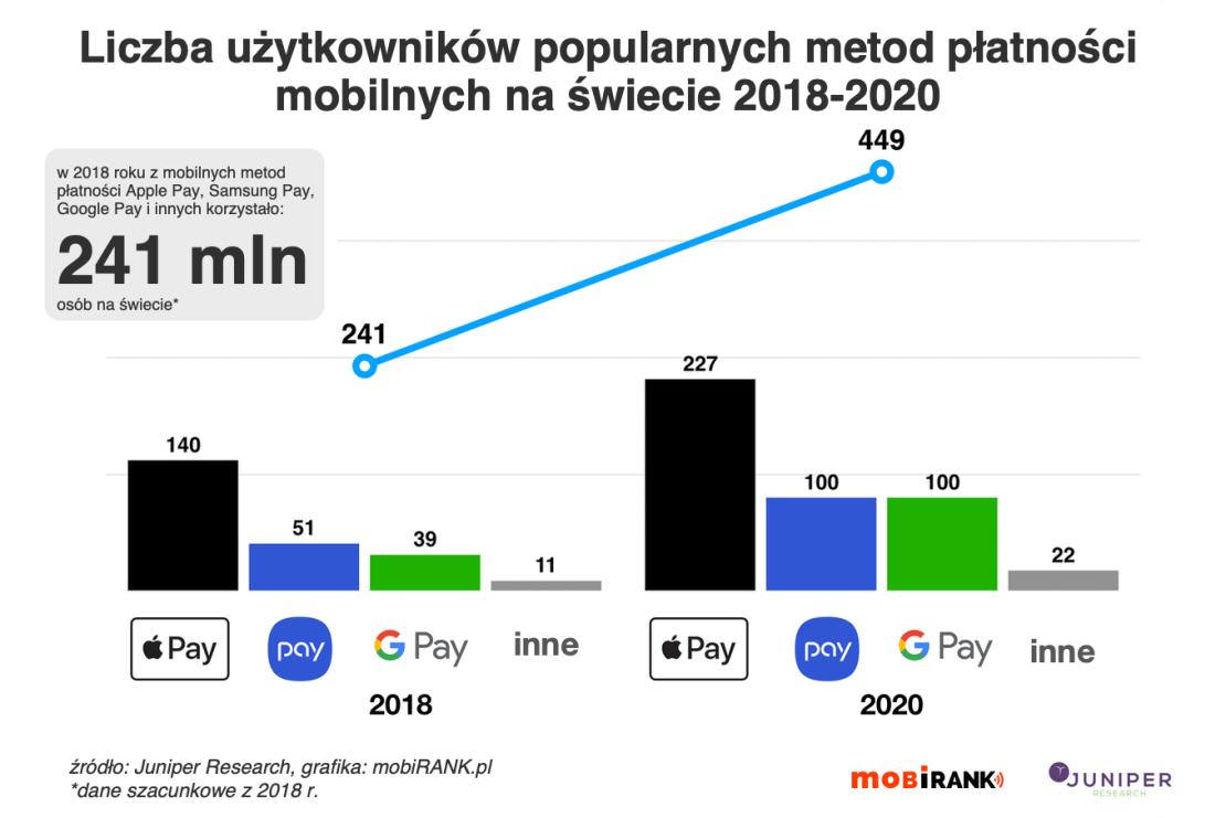 Liczba użytkowników popularnych metod płatności mobilnych na świecie (2018-2020) – Apple Pay, Google Pay, Samsung Pay, OEM Pay