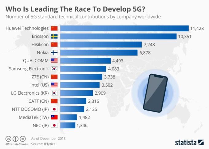 Liderzy rozwoju standardu sieci 5G (2019)