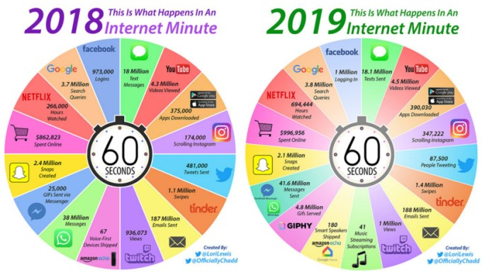 60 sekund w internecie, w 2018 i 2019 roku