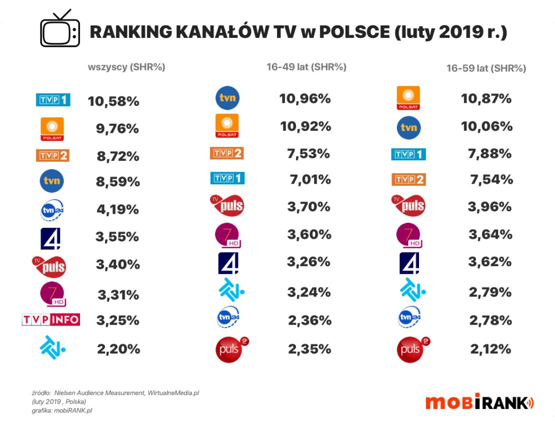 Ranking kanałów TV w Polsce (dane za luty 2019)