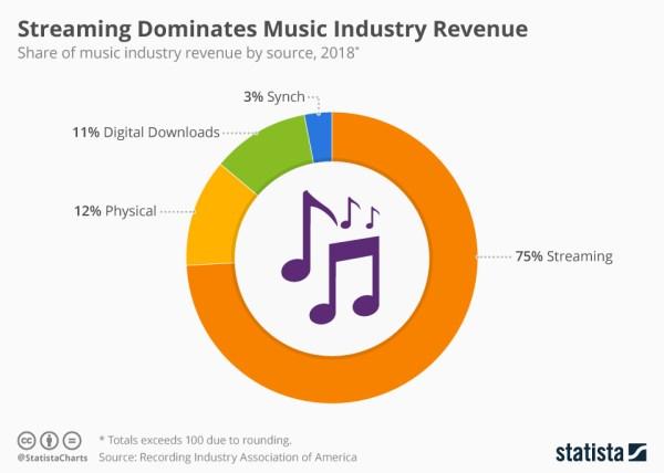 Przychody ze streamingu są największe na rynku muzycznym (2018)