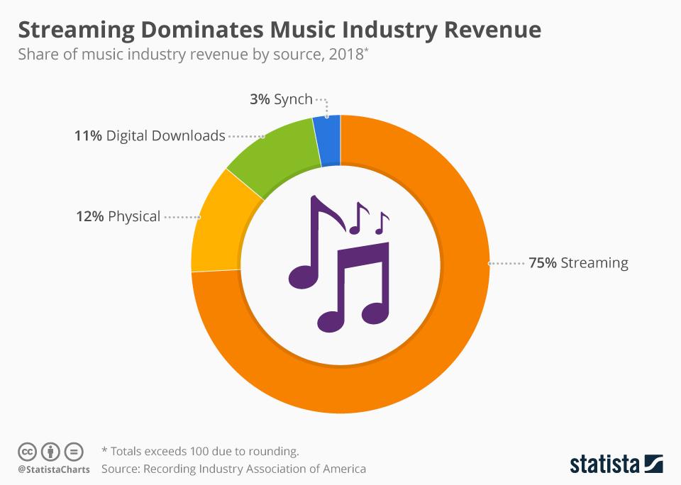 Przychody na rynku muzycznym w USA w 2018 r. wg źródła