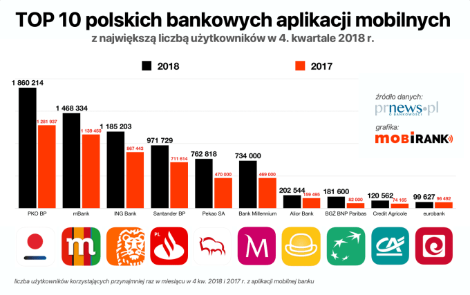 Wykres liczby użytkowników polskich aplikacji bankowych 4Q 2018