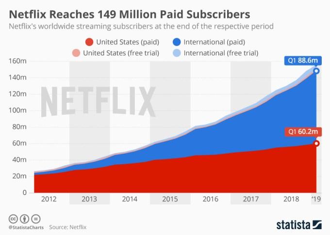 Liczba płatnych subskrybentów serwisu Netflix (2012-1Q 2019)