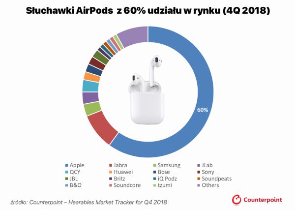 AirPodsy stanowiły 60% sprzedaży słuchawek bezprzewodowych w 4 kw. ub.r.