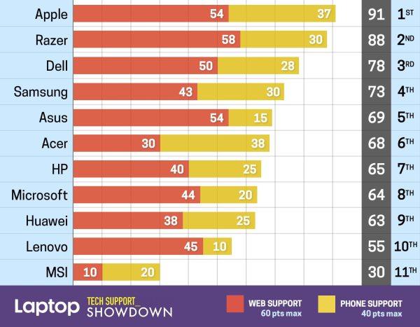 Apple zdobywa najwyższe noty w rankingu pomocy technicznej (2019)