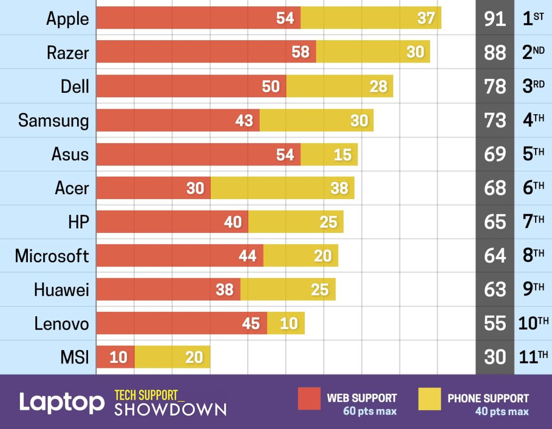 Laptop Tech Support Showdown 2019