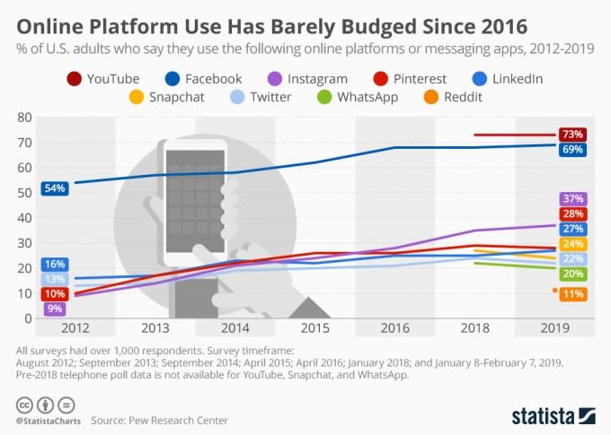 Udział dorosłych użytkowników social mediów w USA w latach 2012-2019