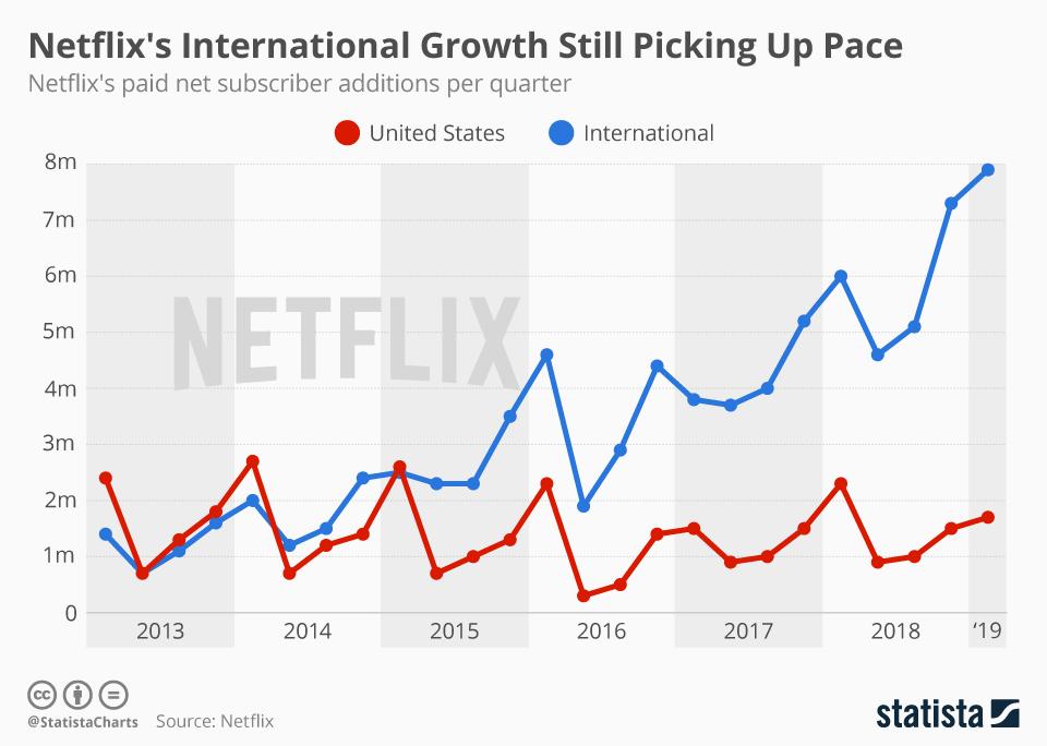 Wzrost liczby subskrybentów Netfliksa na świecie vs USA (2013-2019)