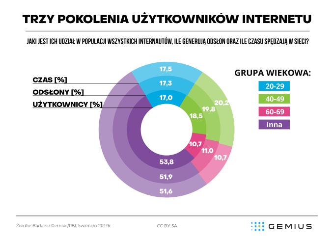 3 pokolenia internautów - charakterystyka zachowań w sieci (kwiecień 2019)