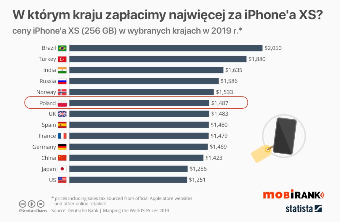 Ceny iPhone'a XS w wybranych krajach w 2019 r.