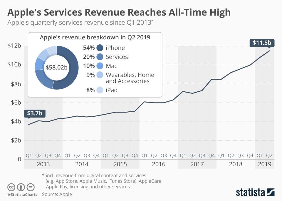 Przychody Apple'a 1Q 2013 – 2Q 2019
