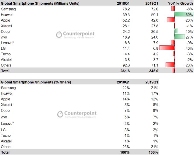 Tabela z udziałem sprzedaży smartfonów w 1Q 2019 (wg Counterpoint Research)