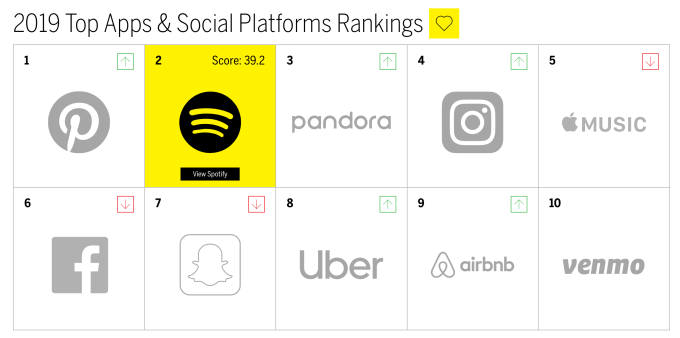 2019 Top Apps & Social Platforms Rankings