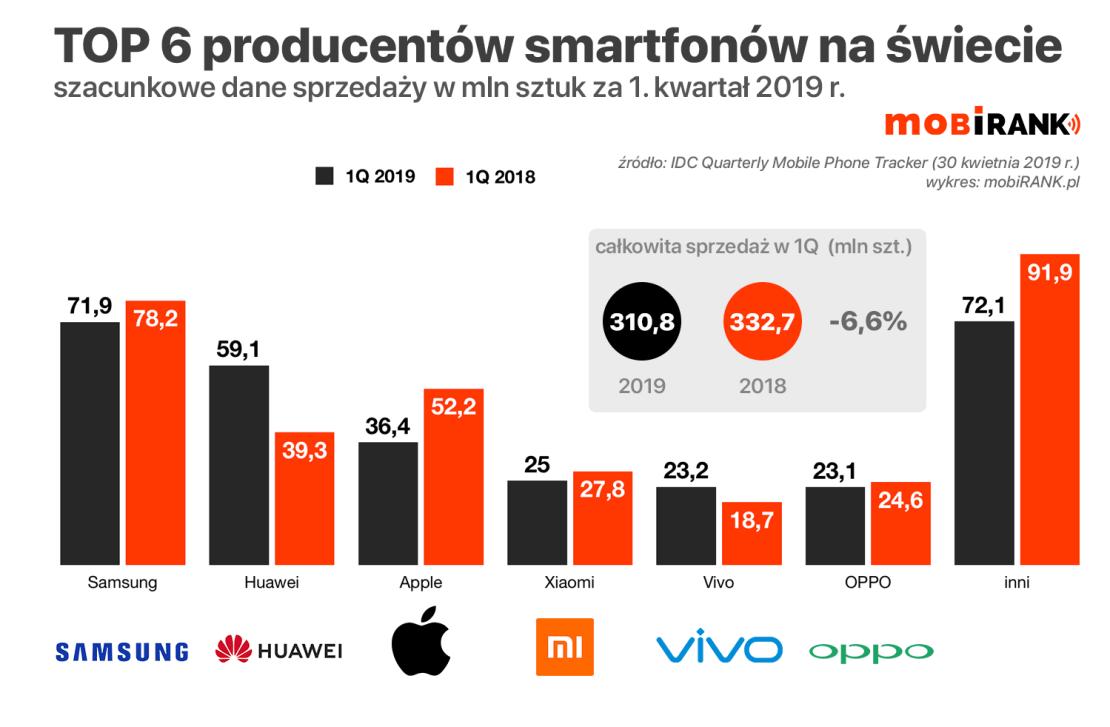 TOP 6 producentów smartfonów na świecie (1Q 2019) - wykres