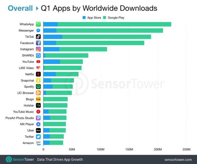 TOP 20 aplikacji mobilnych z App STore'a i Google Play (1Q 2019)