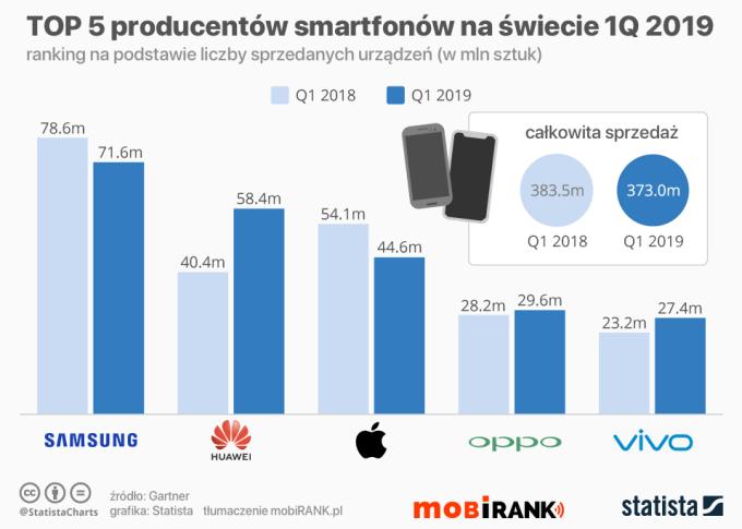 TOP 5 producentów smartfonów na świecie – sprzedaż 1Q 2019 r.