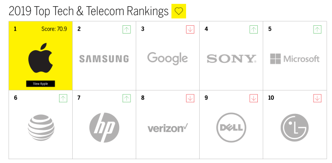 2019 Top Tech & Telecom Rankings