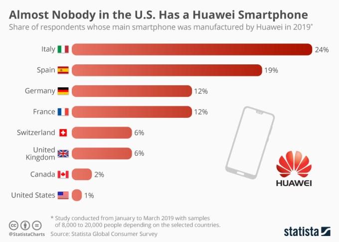 Udział korzystających ze smartfonów Huawei w wybranych krajach (2019)