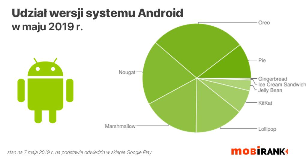 Wykres: udział wersji systemu Android (stan na maj 2019 r.)