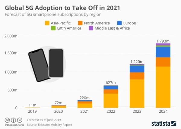 Jak może wyglądać rozwój sieci 5G na świecie do 2024 roku?