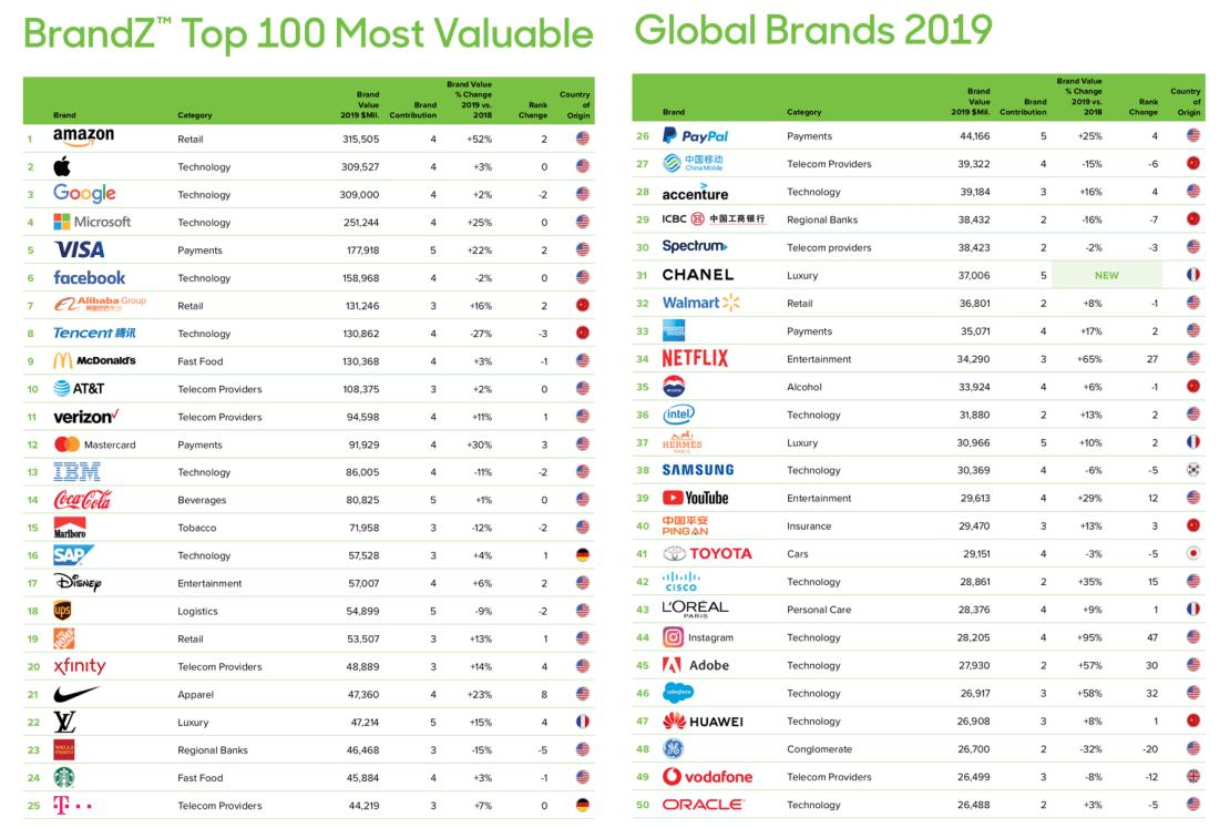 BrandZ 2019 TOP 50