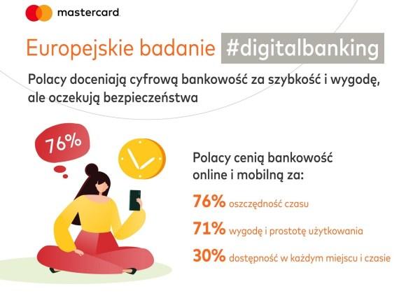 Polacy cenią bankowość mobilną  zawygodę iszybkość, oczekują bezpieczeństwa