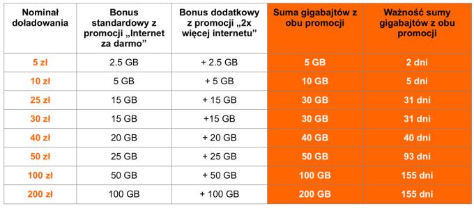 Doładowania w Orange (dodatkowe gigabajty) tabela
