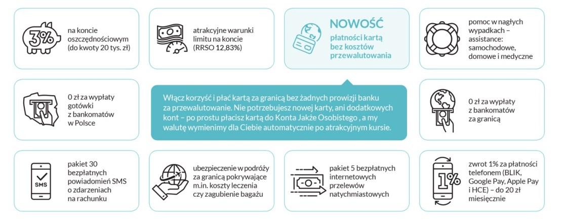 Korzyści Konta Jakże Osobistego w Alior Banku (stan na 10 czerwca 2019 r.)