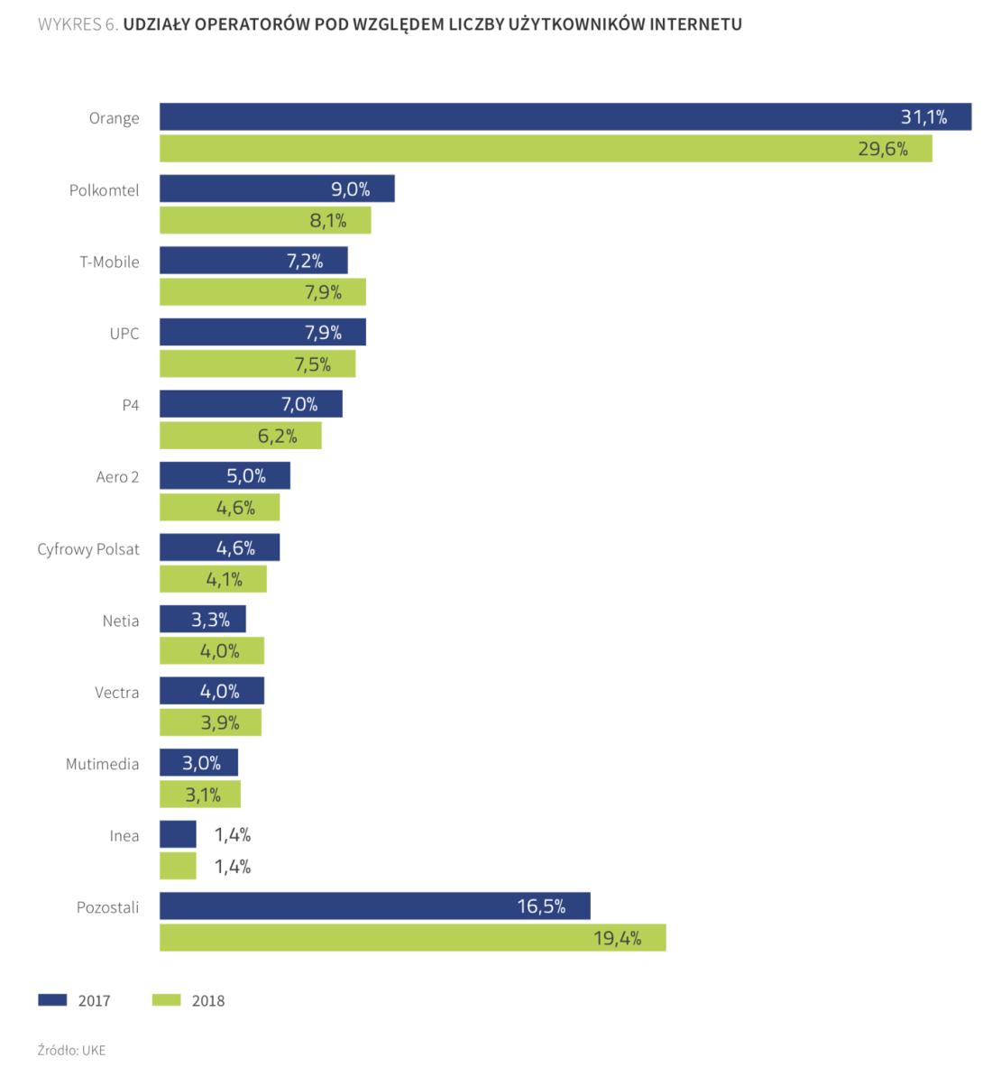 Liczba użytkowników internetu wg operatorów