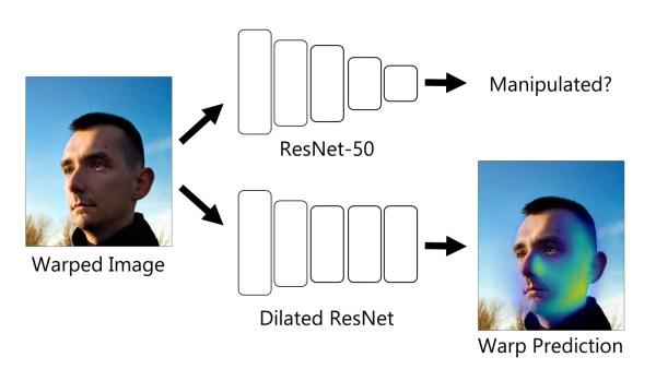 Ta sieć neuronowa wykrywa, czy portrety obrobiono w Photoshopie