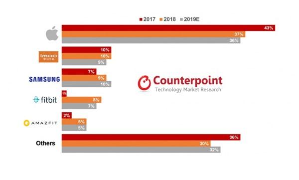 Wysyłki Apple Watcha w 2018 r. wzrosły o 22% – Apple nie ma sobie równych!