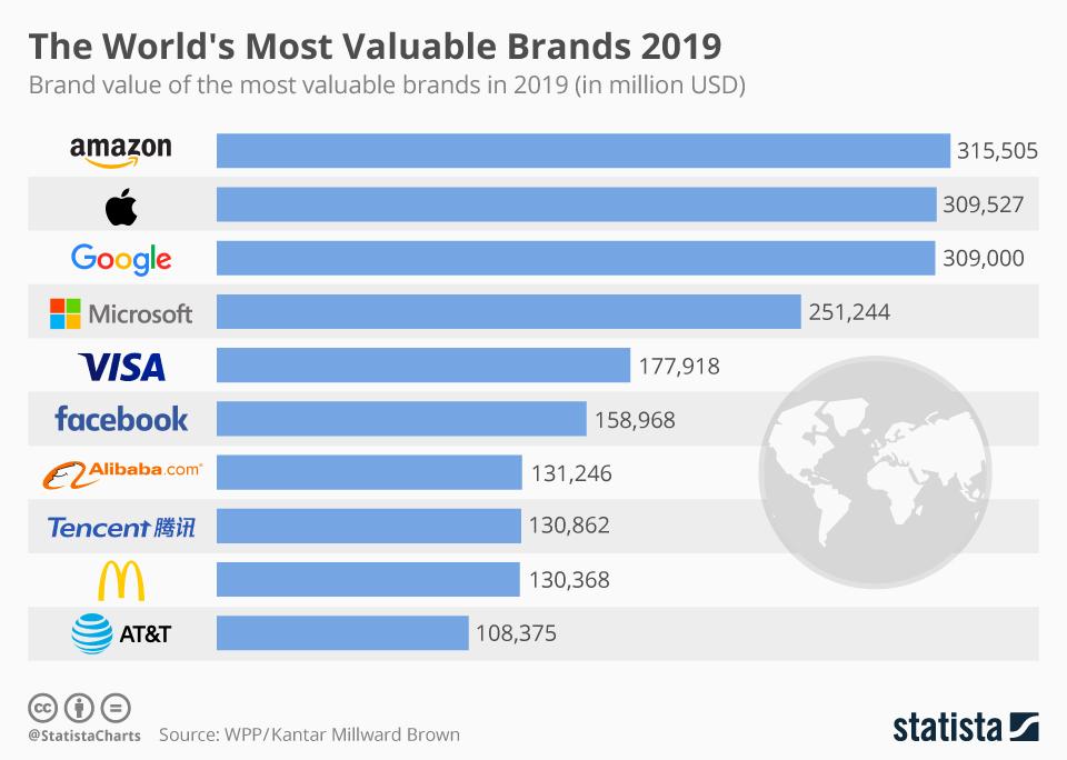 Pierwsza 10 rankingu BrandZ Global Top 100 Most Valuable Brands 2019