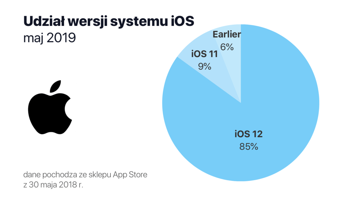 Udział wersji systemu iOS w maju 2019 r.