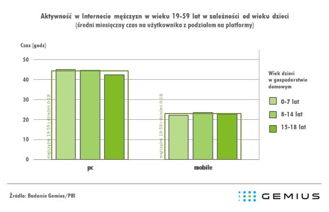Aktywność w internecie mężczyzn w wieku 19-59 lat w zależności od wieku dzieci