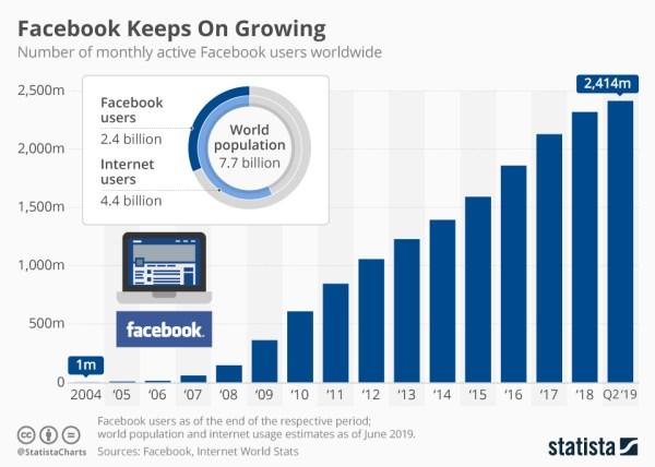 Liczba użytkowników Facebooka wynosi 2,4 mld i ciągle rośnie (stan na 2Q 2019)