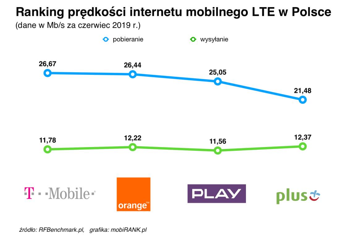 Ranking prędkości internetu mobilnego polskich operatorów (czerwiec 2019)