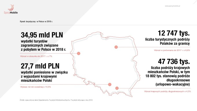 Rynek turystyczny w Polsce (2019)